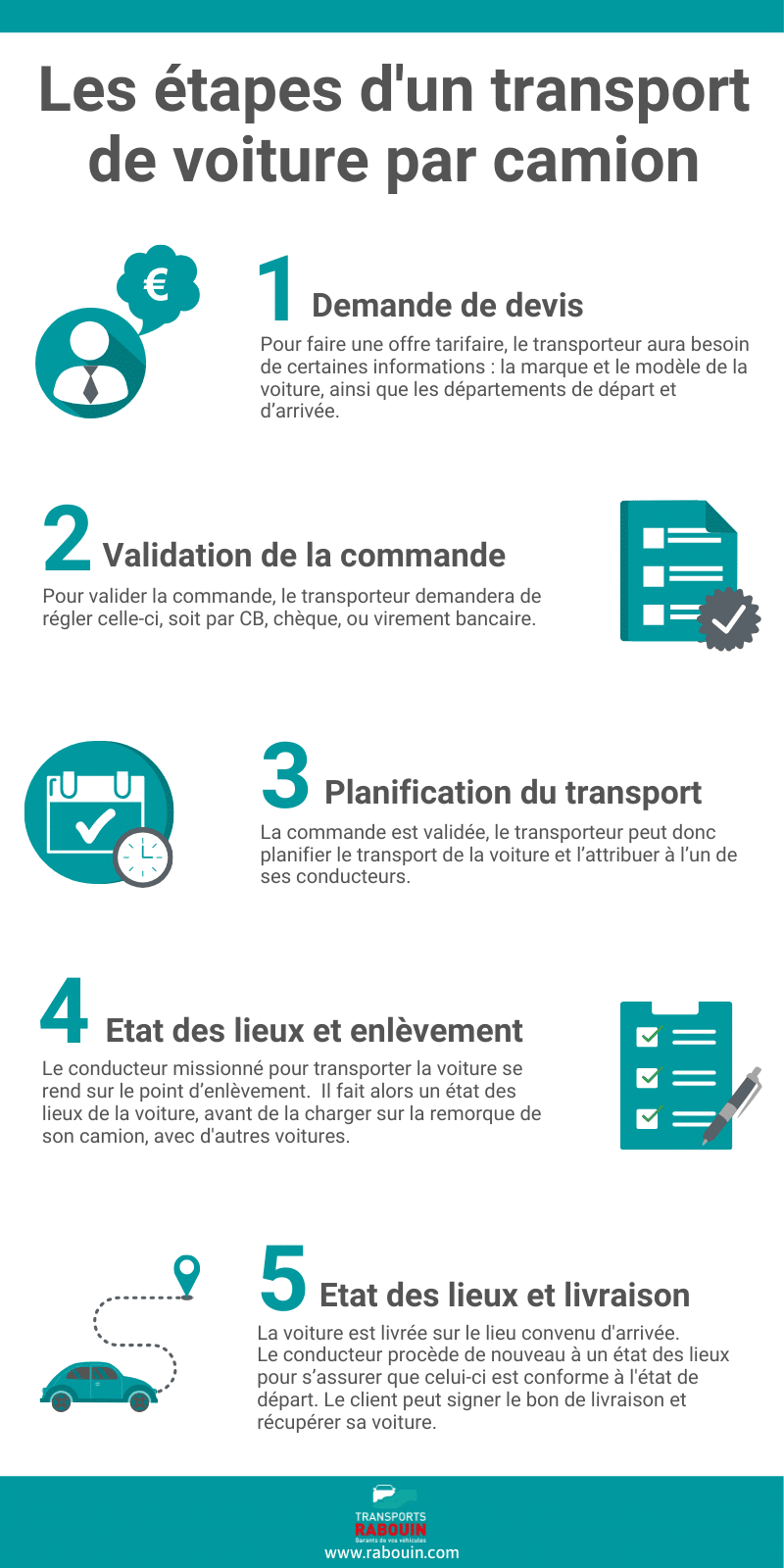 Etapes-transport-voiture-par-camion